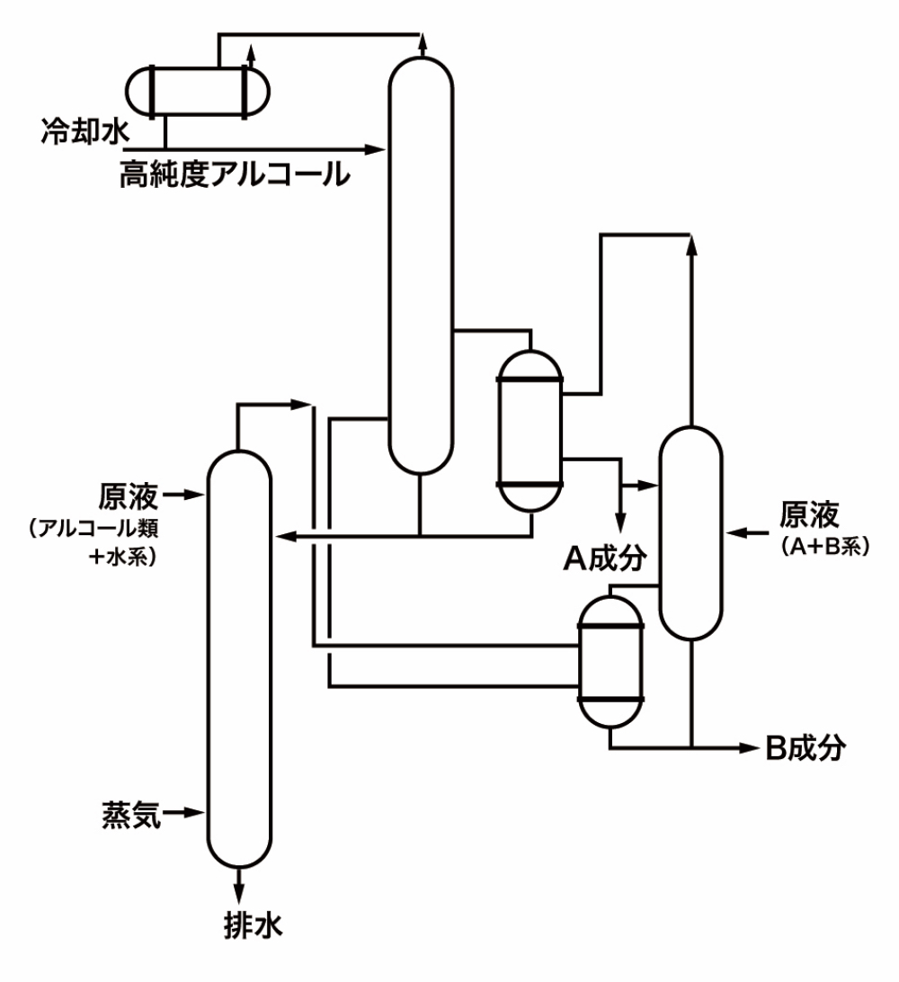 省エネルギーと蒸留プロセス | 蒸留設備 | 製品紹介 | 日本化学機械 ...