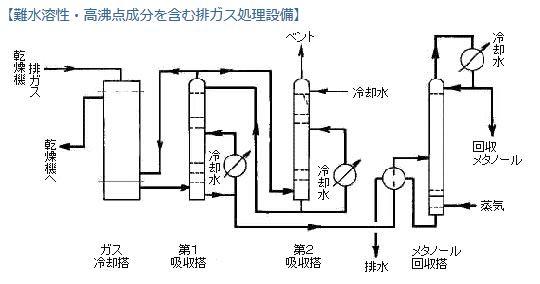 有機溶剤を含む排ガス処理設備