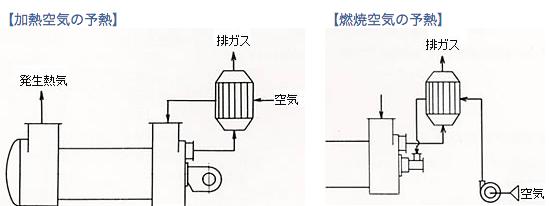 各種加熱炉 ー熱回収用熱交換器ー