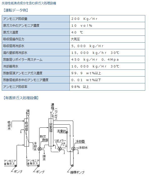 無機溶剤を含む排ガス処理設備